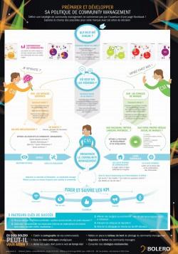 Infographie Bolero CM