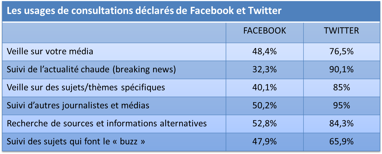 strategie influence facebook et twitter