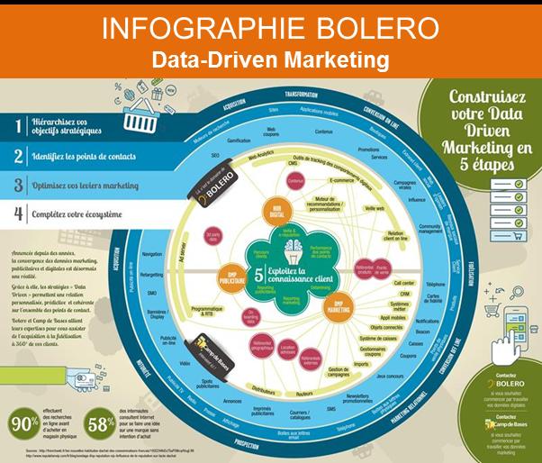 Comment laborer une strat gie webmarketing bolero - Cabinet de conseil en strategie marketing ...