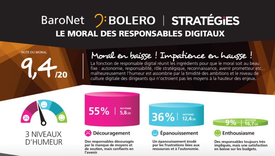 baronet, stratégie, BOLERO, CDO