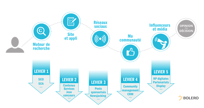 Marketing digital - leviers Opinion Act