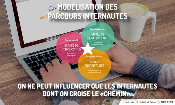 Influence - Parcours de l'internaute