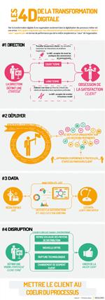 Les 4D de la transformation digitale