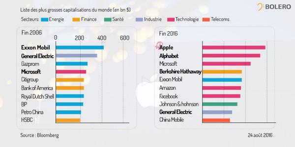 Liste des plus grosses capitalisations du monde (en bn$)
