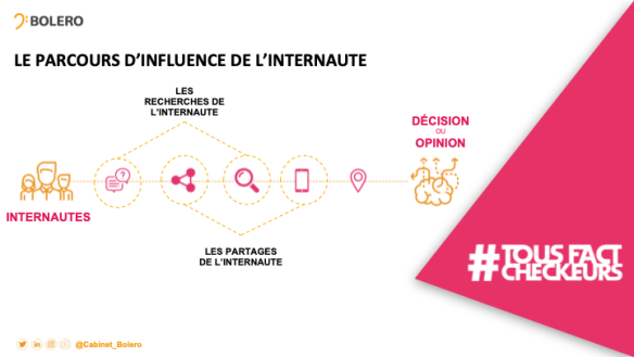 parcours-influence Opinion Act