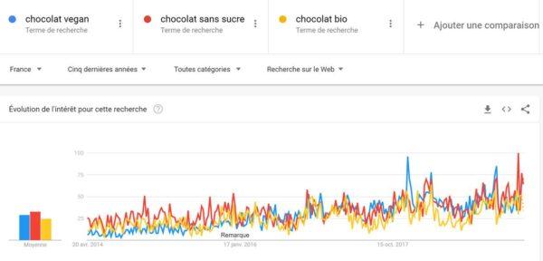 Leader digital du chocolat