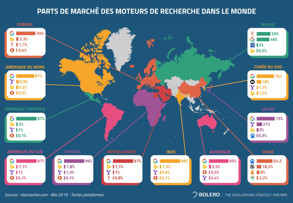 Parts de marché des moteurs de recherches dans le monde