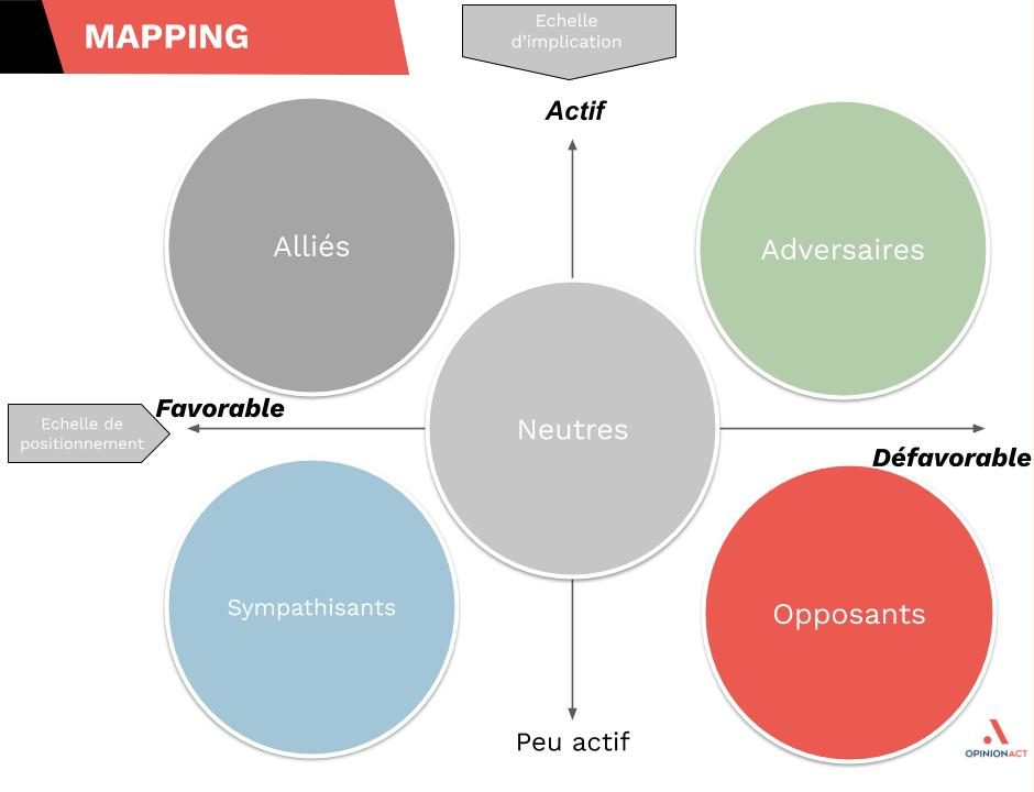 Cartographie parties prenantes