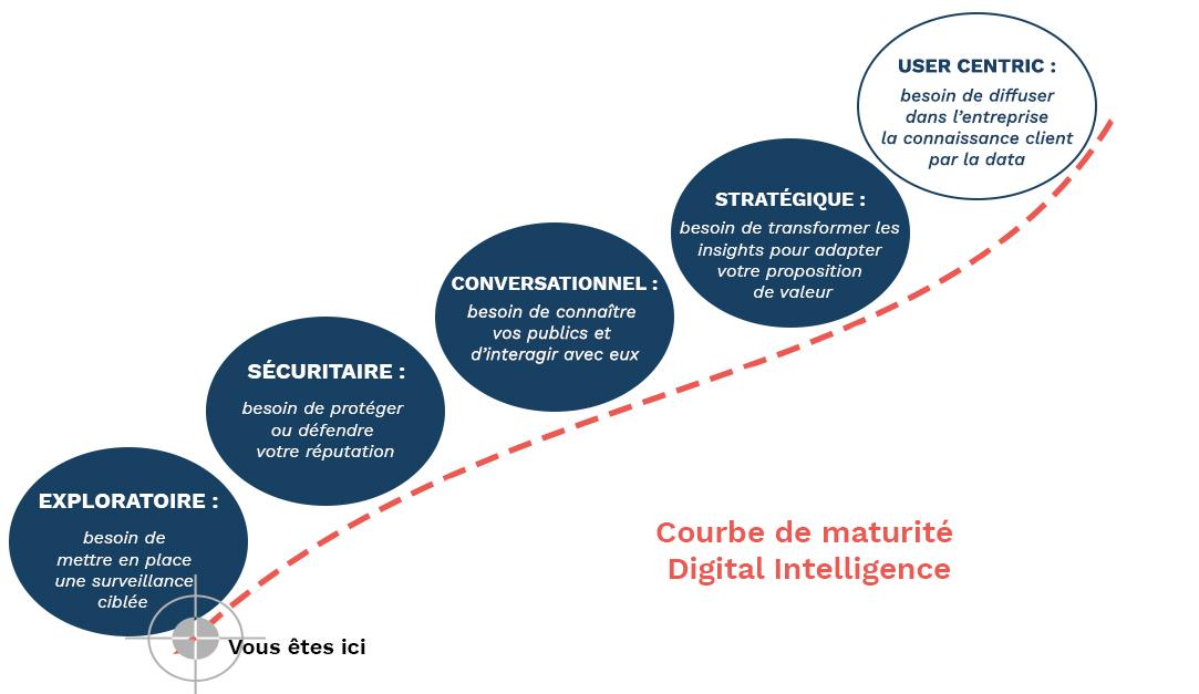 courbe maturite digitale