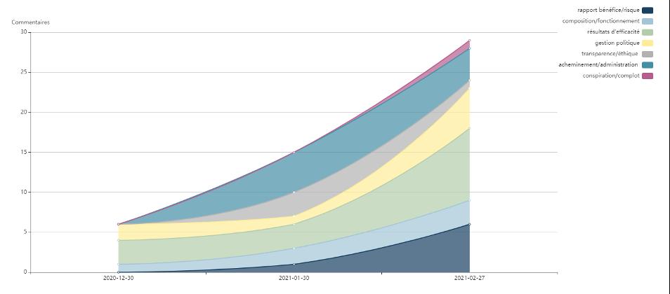 Croissance de la crainte autour du rapport bénéfice/risque sur AstraZeneca au fur et à mesure du temps