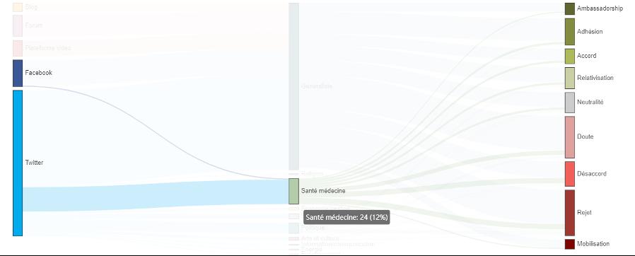 répartition des positions sur Twitter à propos des vaccins anti covid