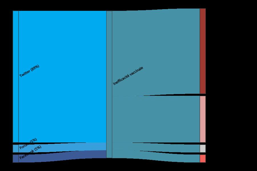 Diagramme de flux illustrant le rejet du Pass sanitaire fondé sur la crainte de l'inefficacité des vaccins anti-Covid.