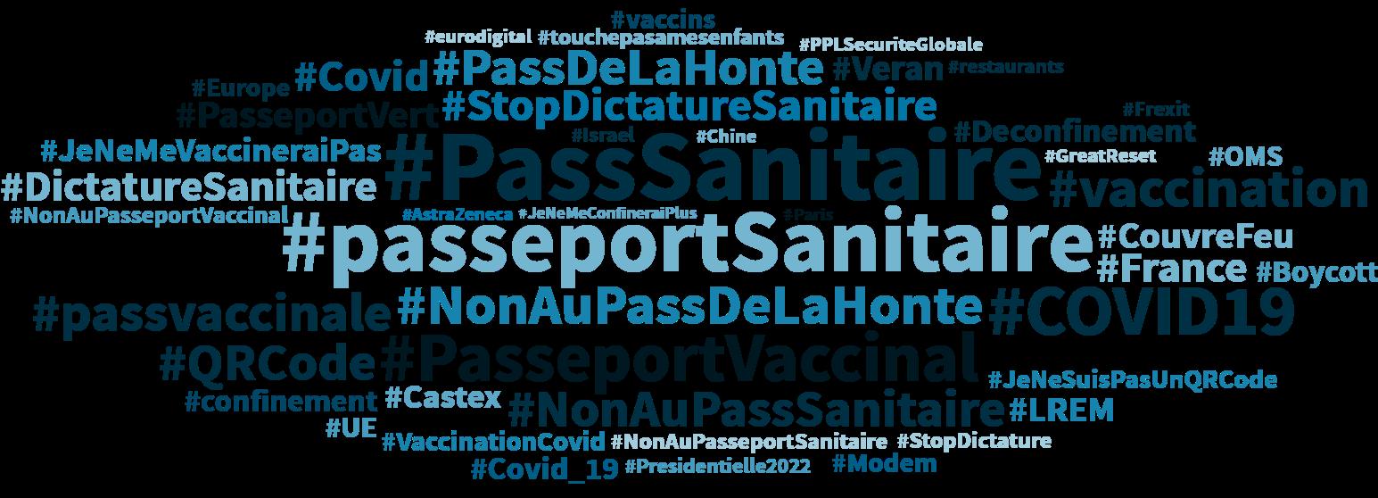 Nuage de hashtags relatifs au Pass sanitaire