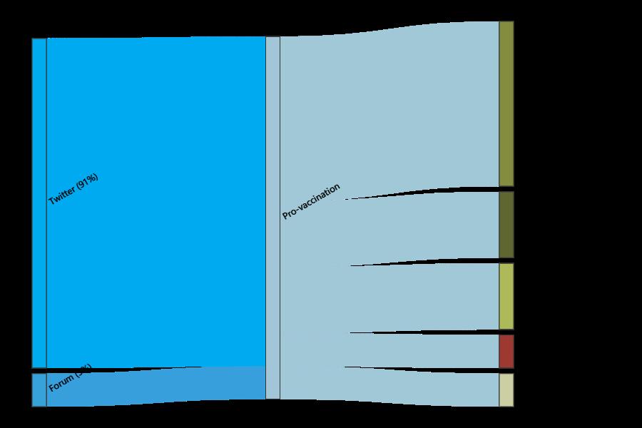 Diagramme de flux illustrant l'adhésion des pro-vaccination au Pass sanitaire.